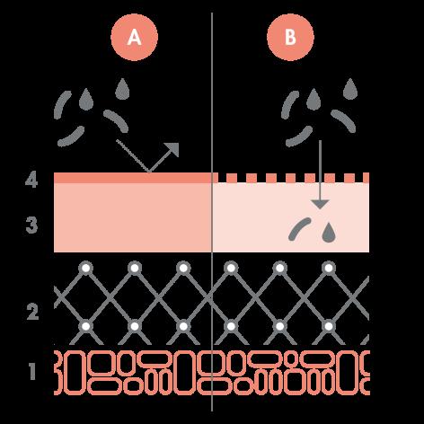 av_peaux-sensibles_schema_agressions-exterieures_1x1